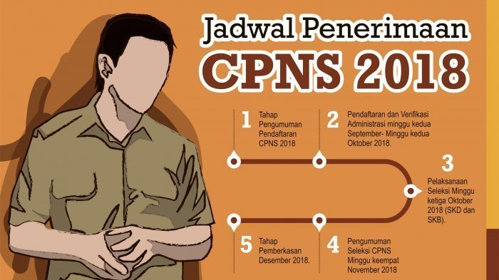Proses Seleksi CPNS